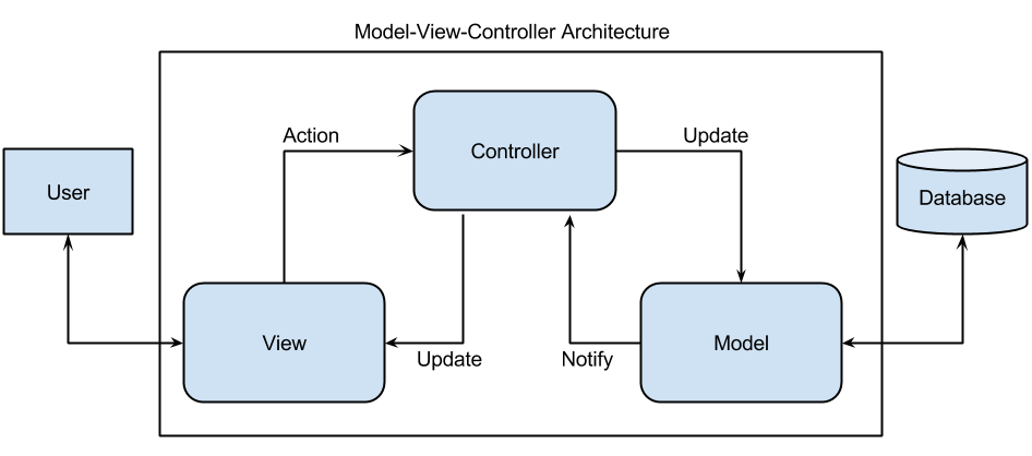 Model View Controller Design Pattern For Software Architecture