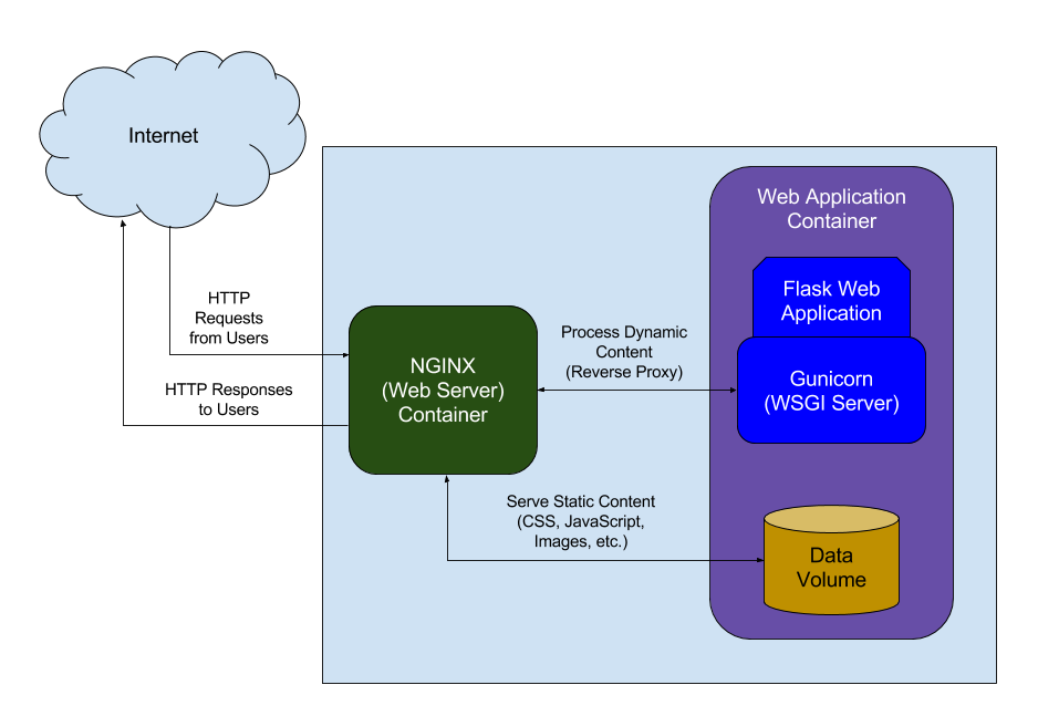 How to Configure NGINX for a Flask Web Application