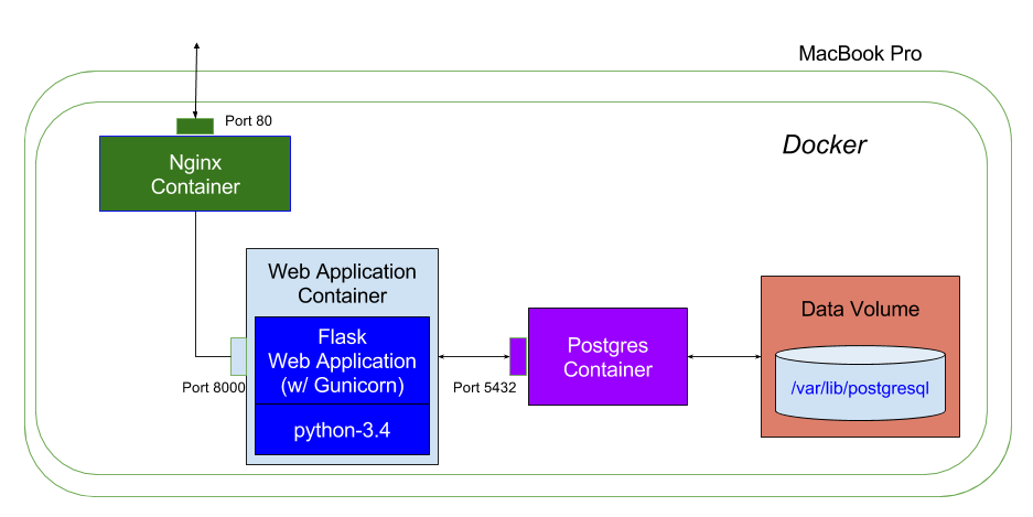 docker-application-architecture