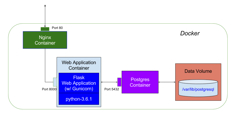 Docker Application Architecture