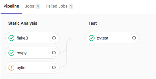 Setting Up GitLab CI for a Python Application – Patrick's